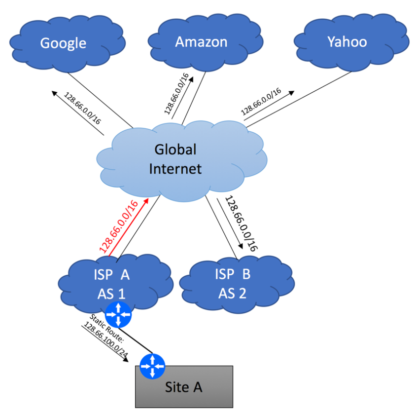 Multihoming to different ISPs using BGP