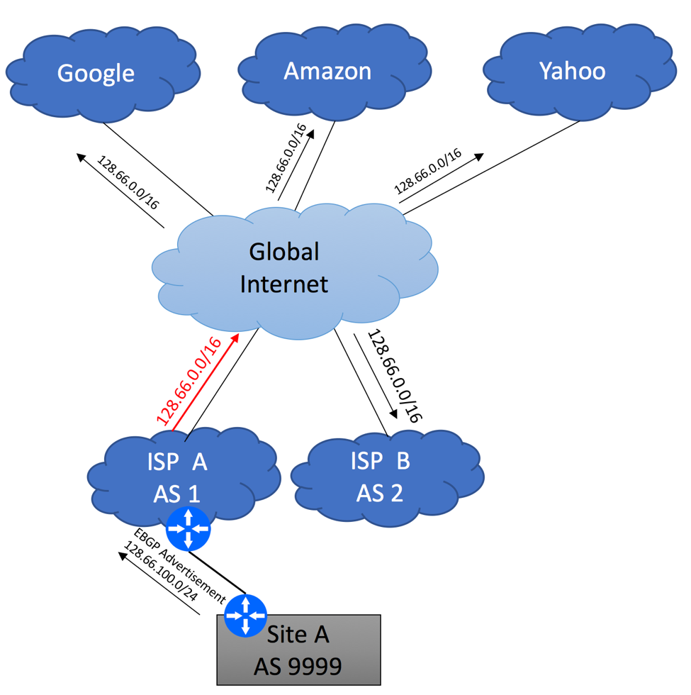 Multihoming to different ISPs using BGP - Diagram 3