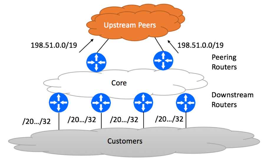 Aggregate Advertisement to Upstream Peers