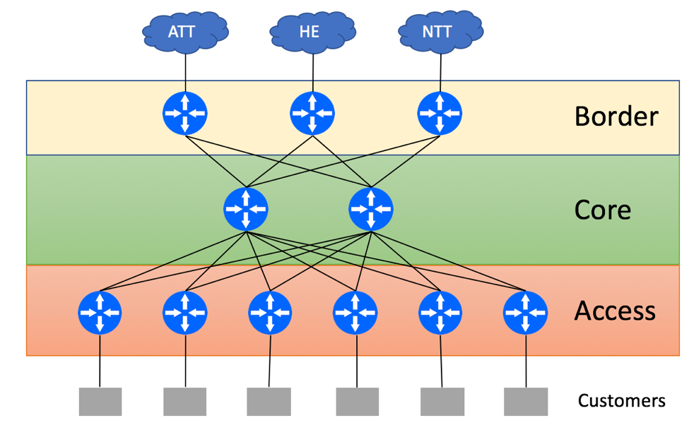 ISP Environment - Typical Topology