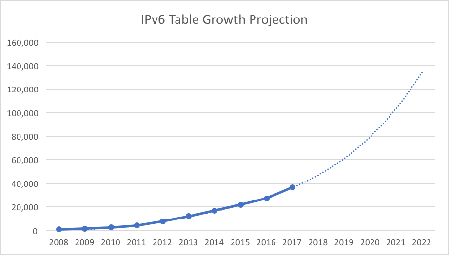 IPv6 BGP Table Size Growth Projection