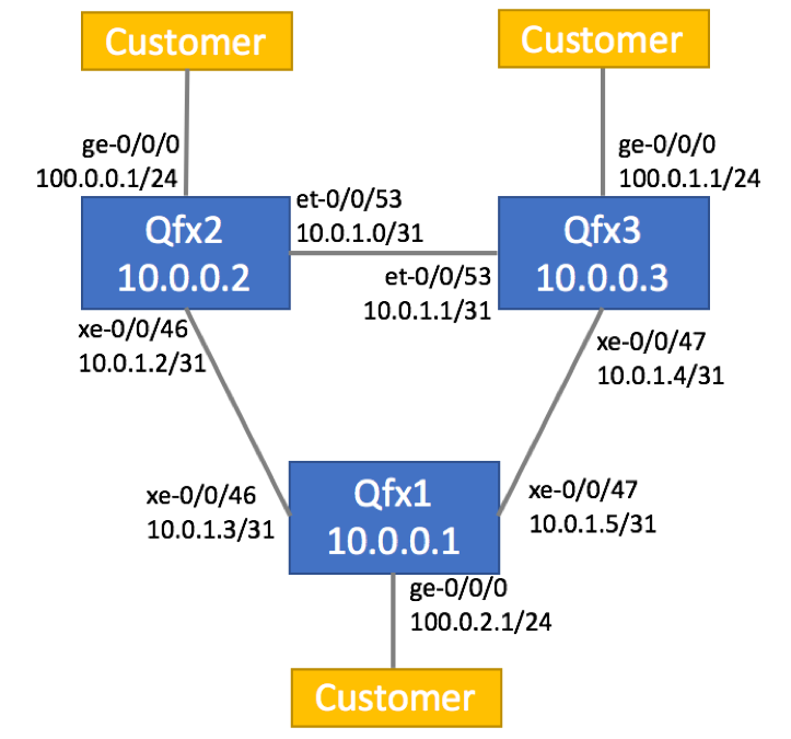 MPLS VPN with Segment Routing - QFX5100